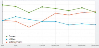 Chomp's analysis shows Android users installing fewer games while iOS users continue to love them