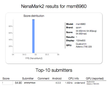 First Qualcomm MSM8960 Snapdragon S4 graphical benchmark score appears