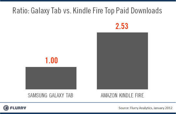 Amazon Kindle Fire is now the most popular Android tablet
