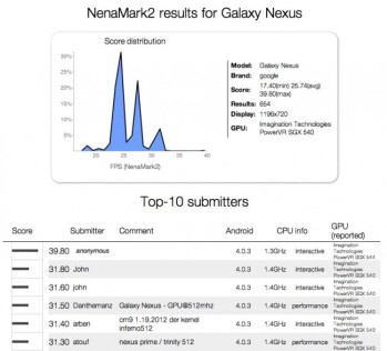 Galaxy Nexus benchmarked with possible OMAP4470