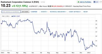 Radio Shack's stock price over the last 52 weeks