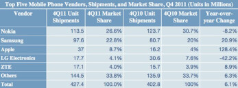 Apple becomes world's third-biggest phone maker in Q4 2011