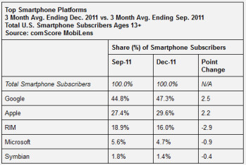comScore's latest survey results shows Samsung as the top smartphone OEM in the U.S. and Android as the top mobile platform
