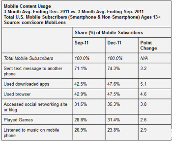 Texting is still the most popular smartphone feature in the States