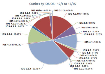More data divides crashes by OS