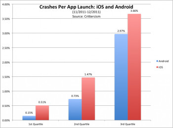 iOS crashes more than Android says the data