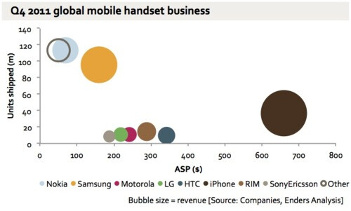 Phone makers' revenues explained in one chart