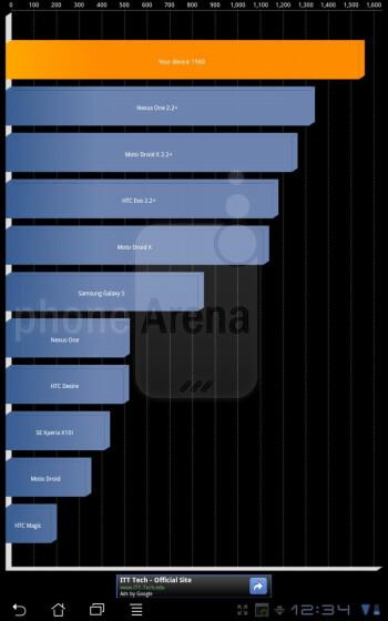 Asus Eee Pad Slider benchmark tests