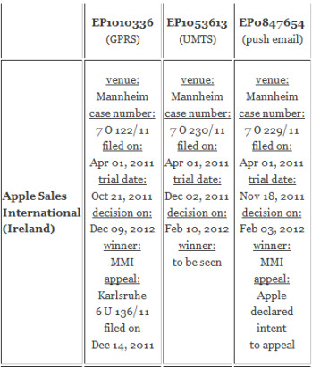 Motorola Mobility vs. Apple in German courts