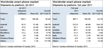 Android led the way in 2011 says Canalys