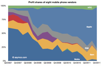 HTC's financial troubles started to show after Q3 2011. Charts courtesy of Asymco.com