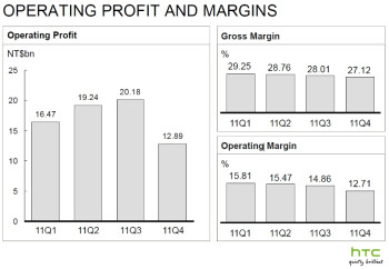 HTC's final Q4 report paints a blurry picture, Samsung's margin now second only to Apple