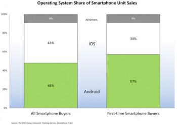 The U.S. smartphone market in Q4