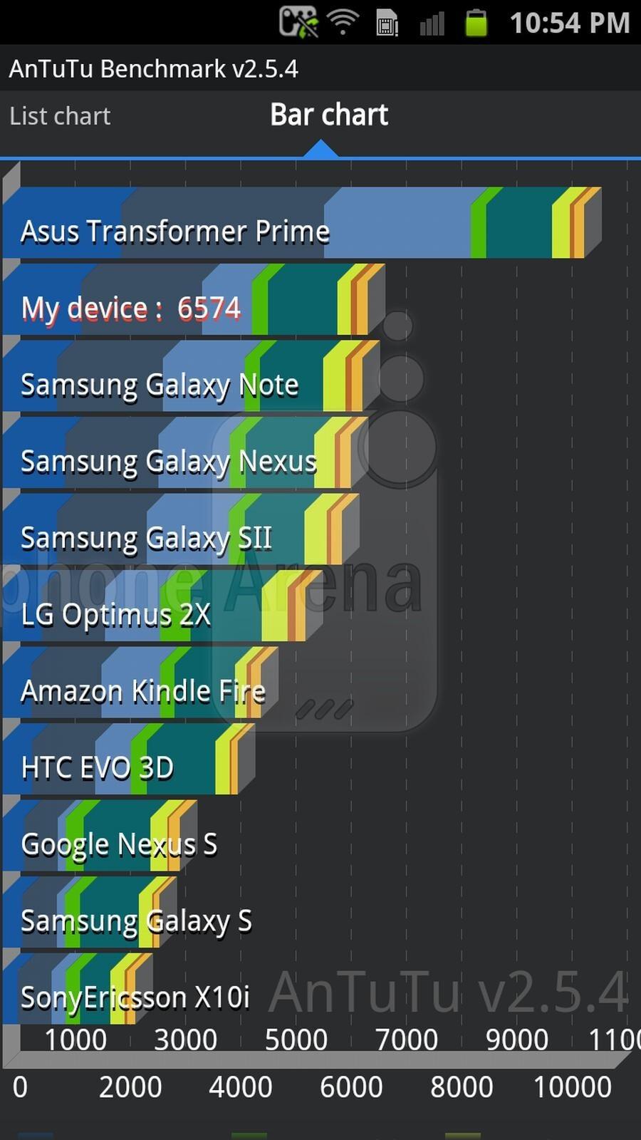 From left to right AnTutu, AnTutu, Quadrant, Linpack, Vellamo, Vellamo, Neocore - Samsung Galaxy S II HD LTE benchmark tests