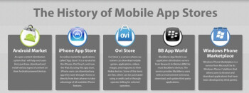 The timeline tracks the growth of these online mobile app stores