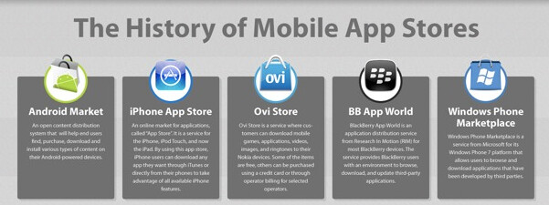 The timeline tracks the growth of these online mobile app stores - Timeline of mobile app stores in graphic form