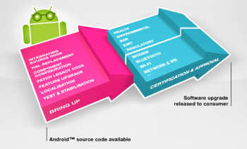 Sony chart confirms Motorola's explanation about the Android ICS update delays