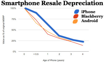 iPhone retains its value best over the years, Android, RIM losing value quicker