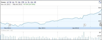 Apple stock flirting with $500, now valued more than Google and Microsoft combined