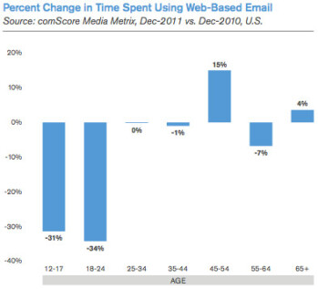 comScore: Mobile email is cannibalizing traditional webmail