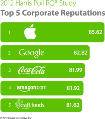 Apple is on top in the latest poll of corporate reputation