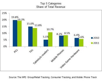 Breakdown of 2011's tech sales