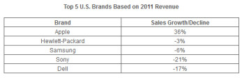 Apple was the top tech brand in 2011