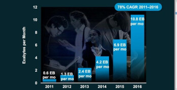 Cisco sees mobile data usage increasing 8-fold by 2016