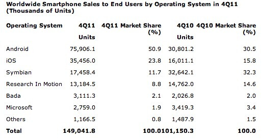 Apple is the largest smartphone vendor to end users for 2011, says Gartner