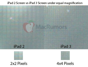 According to measurements done on an alleged Apple iPad 3 panel, the screen will feature a Retina display
