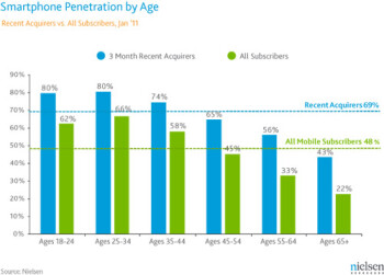 Wealth and age most important for smartphone ownership, smart gadgets most popular with young adults