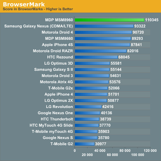 Qualcomm Snapdragon S4 blows competition out of the water and has the benchmarks to prove it