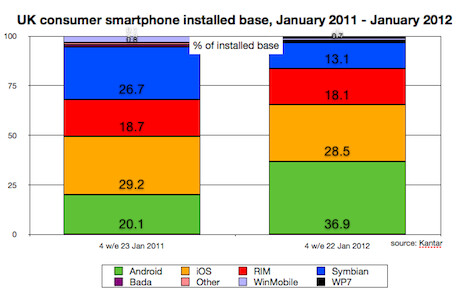 Android is now number one in the U.K. - Android grabs top smartphone OS spot in UK
