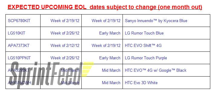 The HTC EVO Shift 4G and the white HTC EVO 3D will be EOL next month - RIP: HTC Evo Shift 4G and White HTC EVO 3D
