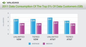 So, um, why exactly do carriers throttle the top 5  of data users again?