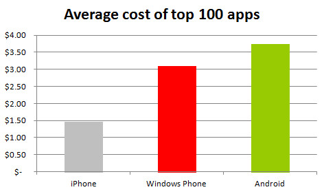 Study says Android apps are more expensive than the competition