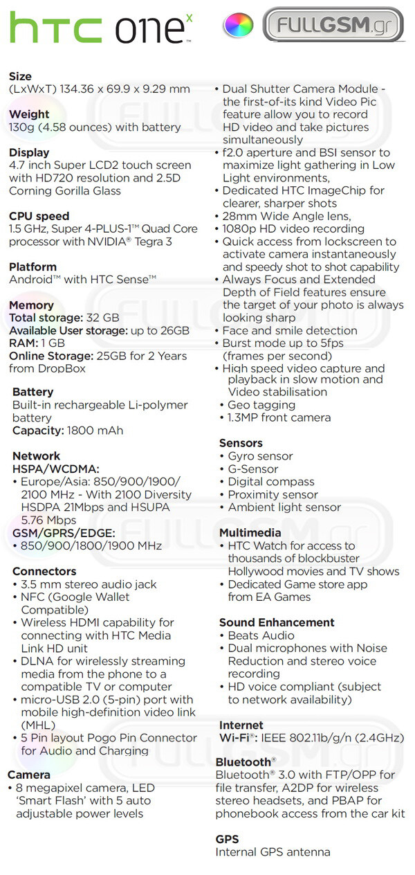 Full HTC one x specs reveal a true flagship