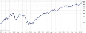The last 5 years of Apple's stock value