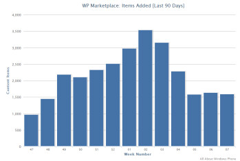 Growth in the Windows Marketplace