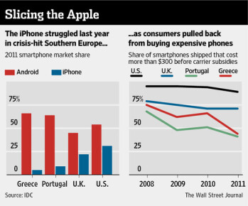 Apple's iPhone sells poorly in indebted European countries, while Android flourishes