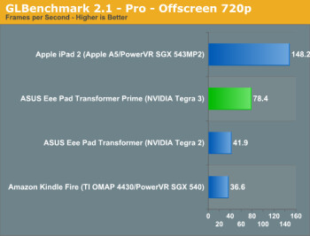 Snapdragon S4 vs Tegra 3 GPU test
