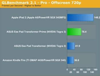 Snapdragon S4 vs Tegra 3 GPU test