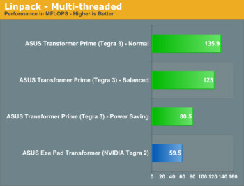 Snapdragon S4 vs Tegra 3 CPU test