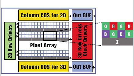 Samsung builds a Kinect-like image sensor capturing depth along with colors