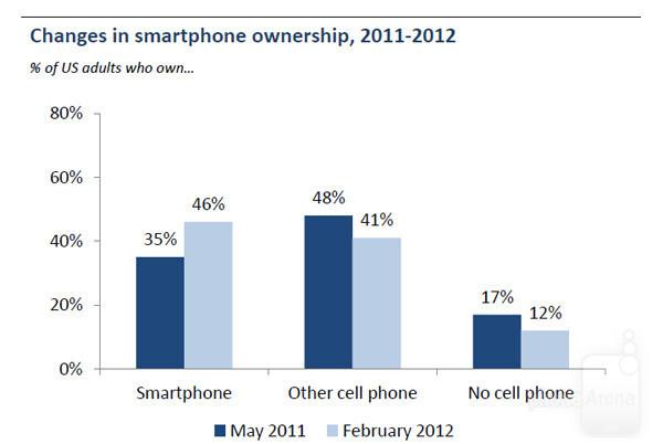 More than half of U.S. mobile customers use smartphones?
