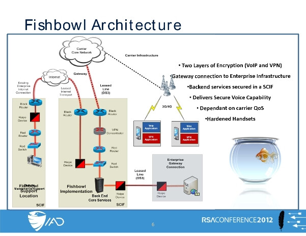 NSA Spies use the Fishbowl Architecture to communicate safely - NSA creates special Android spy phones