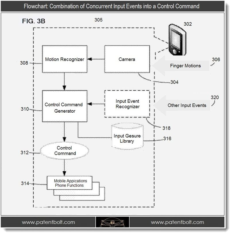 Flow chart for Google's hands-free system - Motion-based gestures patent filed by Google