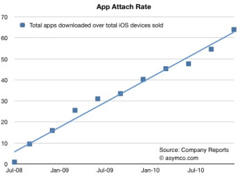 While Cupertino says Thanks (L), as of last year the average iOS device was loaded with 60 apps (R)