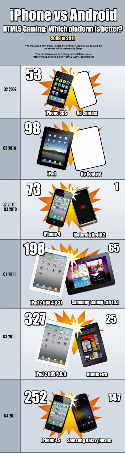 iOS tops Android for HTML5 gaming, both OSes improving rapidly
