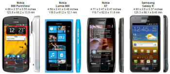 Nokia 808 PureView Specs Review